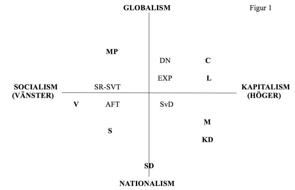 politiska-ro%cc%88relser-figur-1