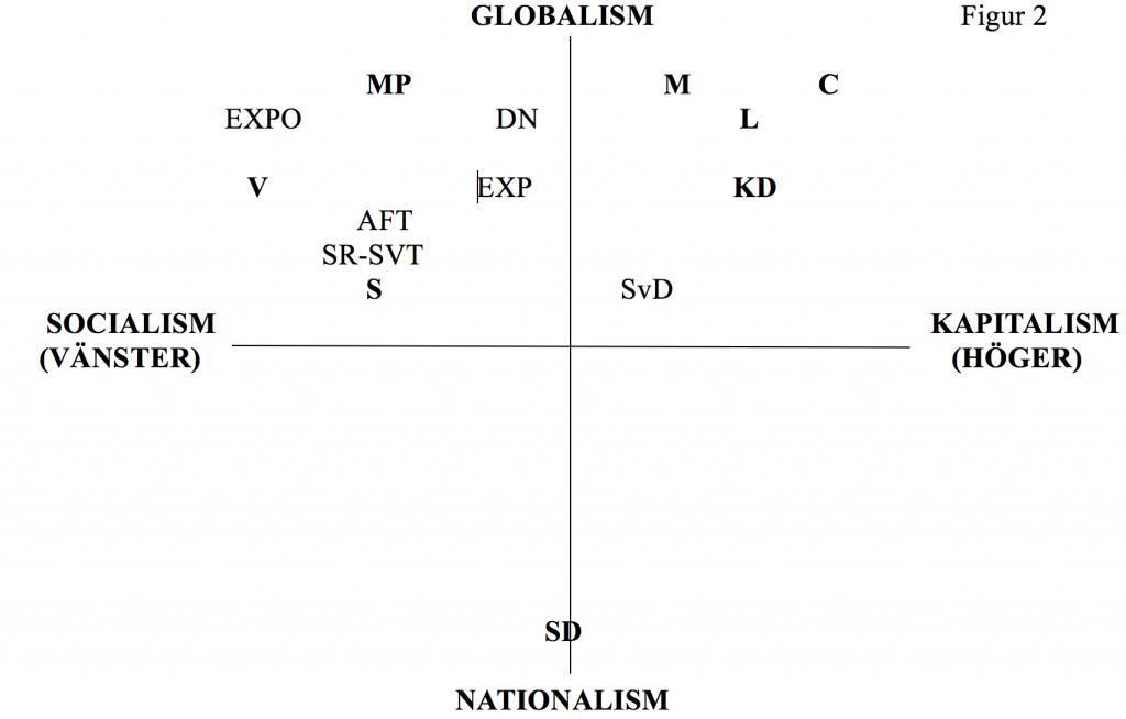 politiska-ro%cc%88relser-figur-2