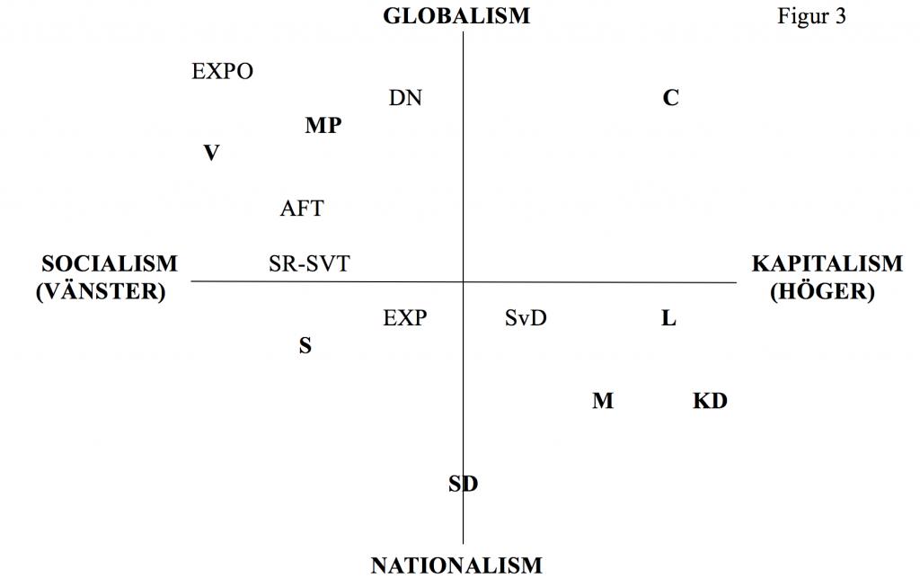 politiska-ro%cc%88relser-figur-3
