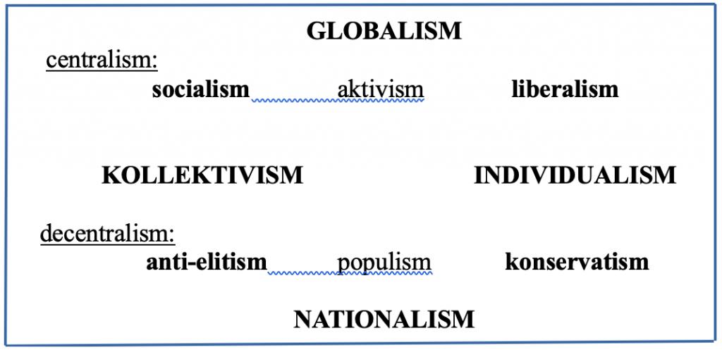 Ideologi-vy